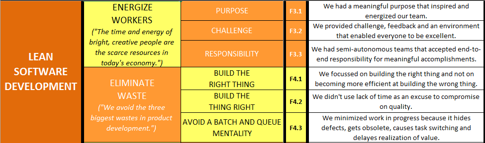 Lean Software Principles 2