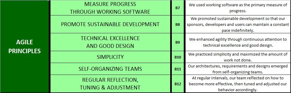 Agile Manifesto Principles 7-12