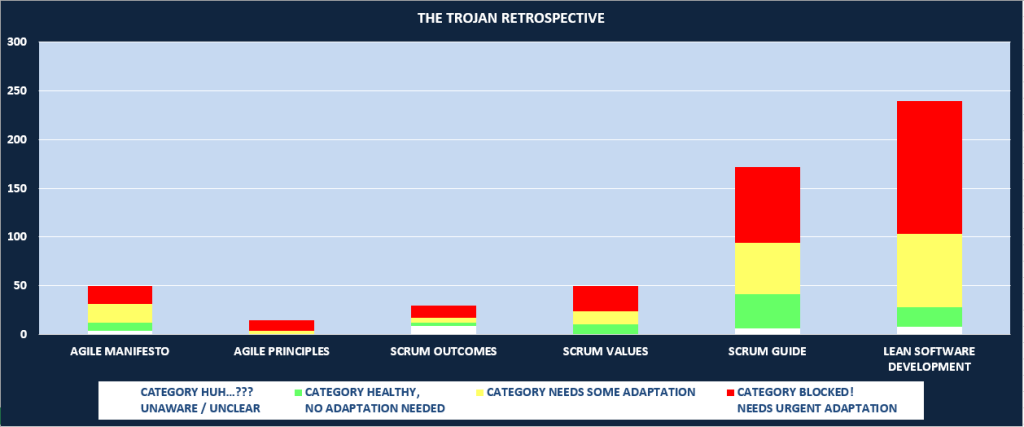 The Trojan Retrospective – Survey Results