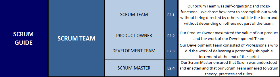 Scrum Guide - Scrum Team
