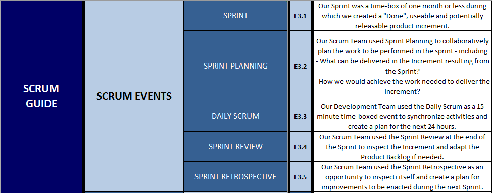 Scrum Guide - Scrum Evemts