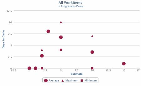 Agile metrics 10