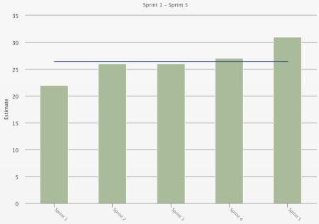Agile metrics 8
