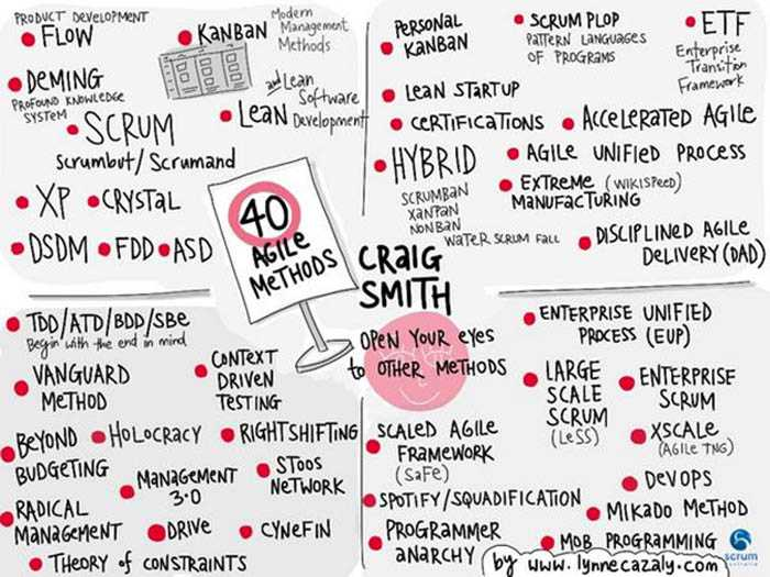 40 Agile methods