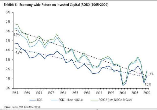 The rates of return on assets and on invested capital of US firms have been on steady decline since 1965.
