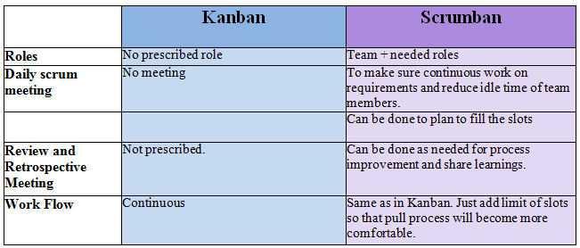 Kanban vs. Scrumban