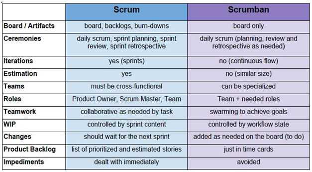Scrum vs. Scrumban